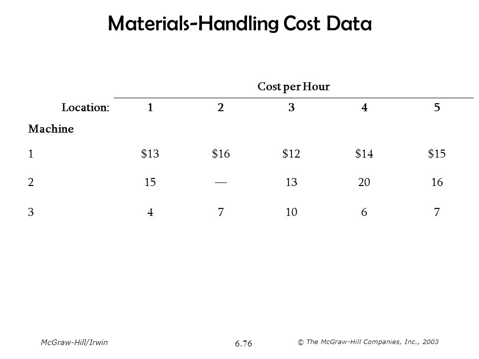 McGraw-Hill/Irwin © The McGraw-Hill Companies, Inc., 2003 6.76 Materials-Handling Cost Data Cost per Hour Location:12345 Machine 1$13$16$12$14$15 215—