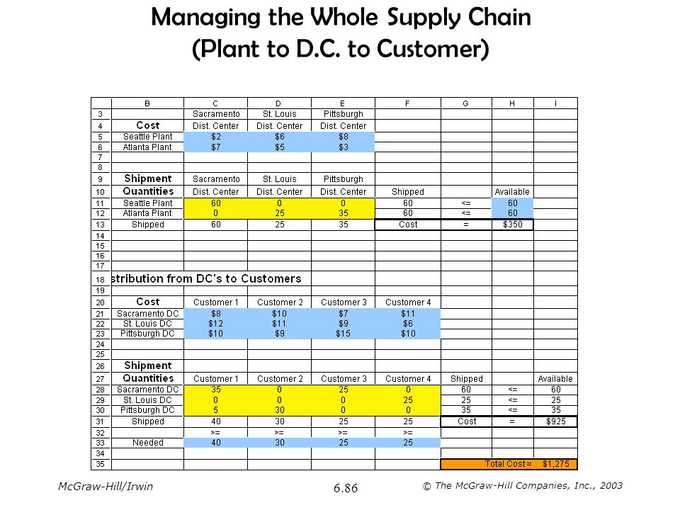 McGraw-Hill/Irwin © The McGraw-Hill Companies, Inc., 2003 6.86 Managing the Whole Supply Chain (Plant to D.C. to Customer)