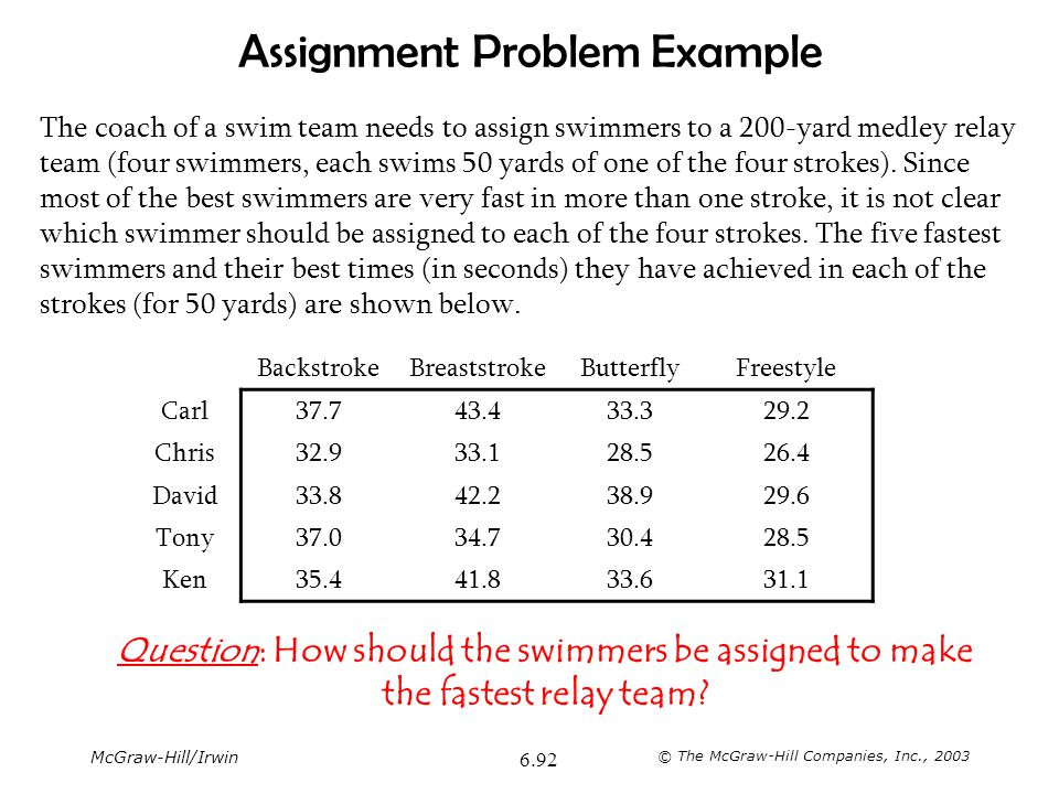 McGraw-Hill/Irwin © The McGraw-Hill Companies, Inc., 2003 6.92 Assignment Problem Example The coach of a swim team needs to assign swimmers to a 200-y