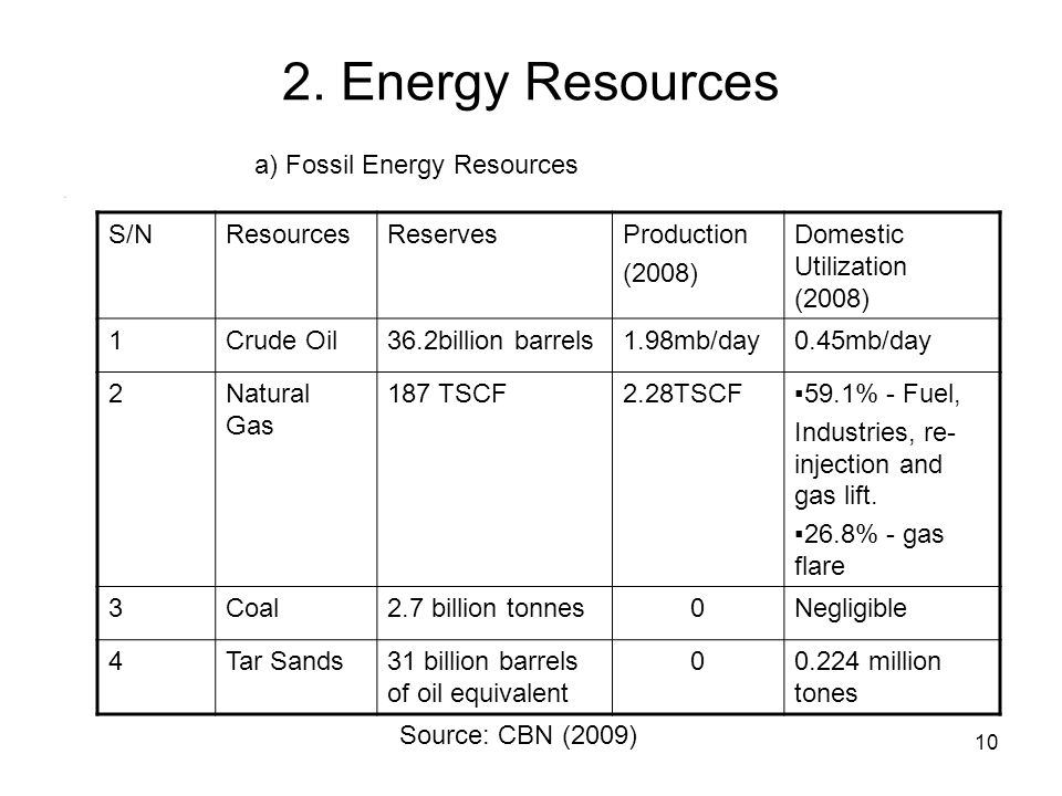 10 2. Energy Resources. S/NResourcesReservesProduction (2008) Domestic Utilization (2008) 1Crude Oil36.2billion barrels1.98mb/day0.45mb/day 2Natural G