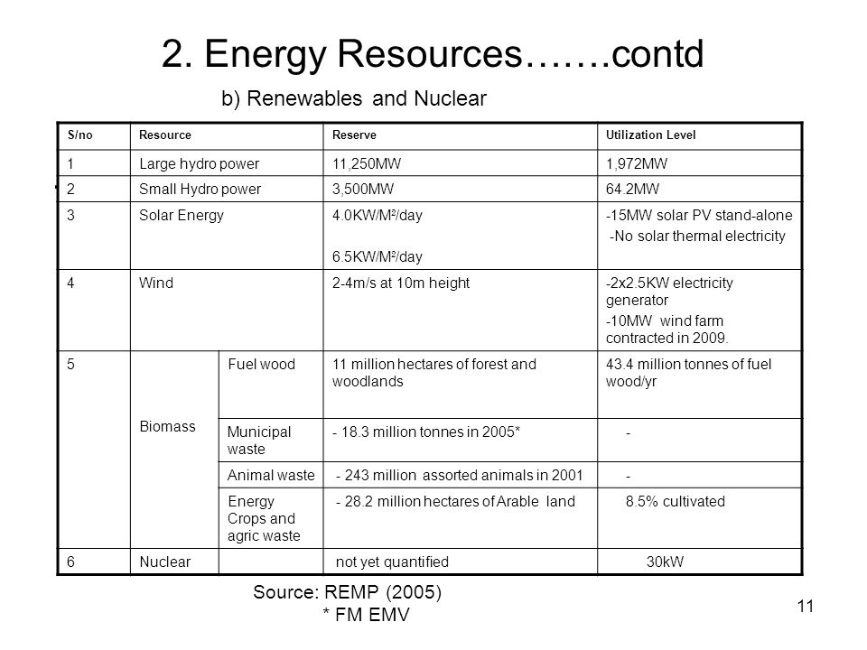 11 2. Energy Resources…….contd. b) Renewables and Nuclear S/noResourceReserveUtilization Level 1Large hydro power11,250MW1,972MW 2Small Hydro power3,5
