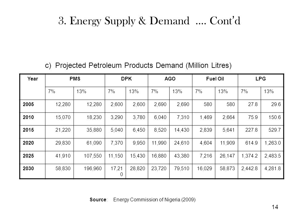 3. Energy Supply & Demand.... Cont ' d 14 c) Projected Petroleum Products Demand (Million Litres) YearPMSDPKAGOFuel OilLPG 7%13%7%13%7%13%7%13%7%13% 2