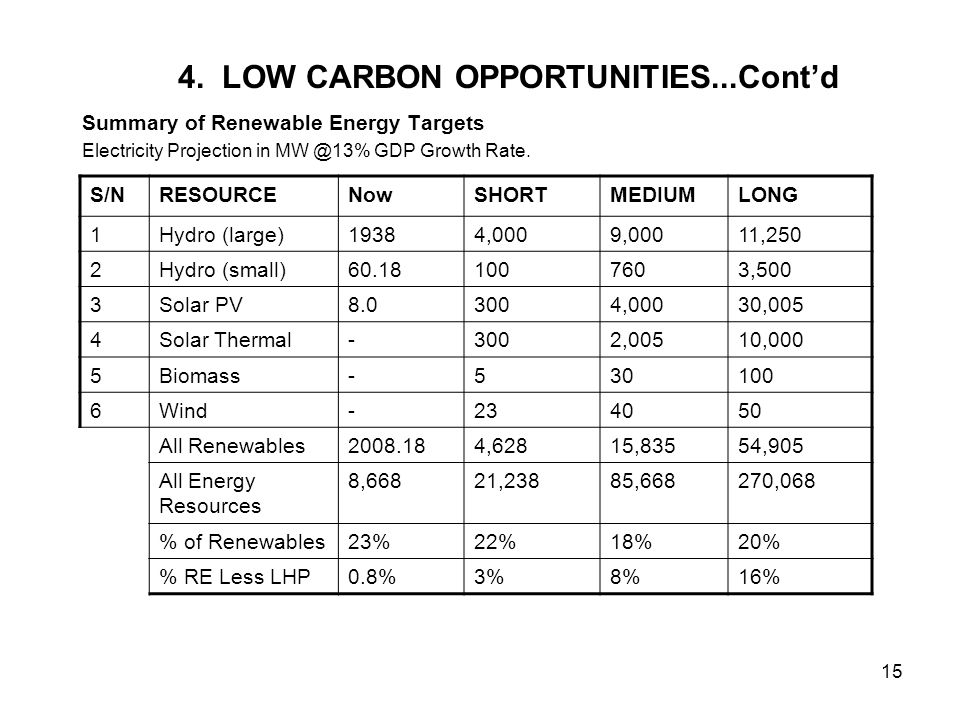 15 4. LOW CARBON OPPORTUNITIES...Cont'd Summary of Renewable Energy Targets Electricity Projection in MW @13% GDP Growth Rate. S/NRESOURCENowSHORTMEDI
