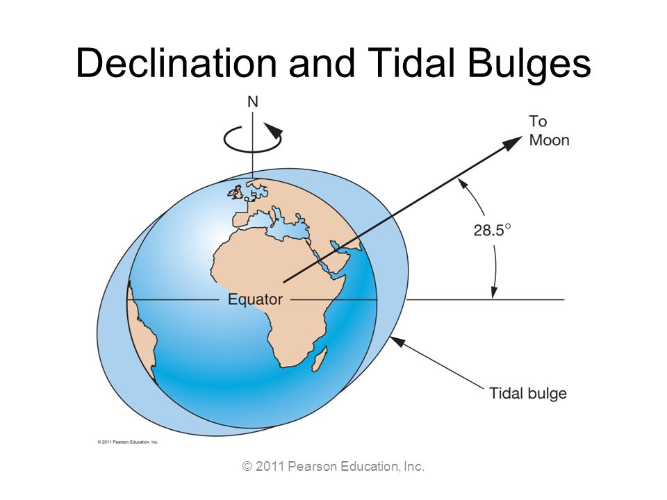 © 2011 Pearson Education, Inc. Declination and Tidal Bulges