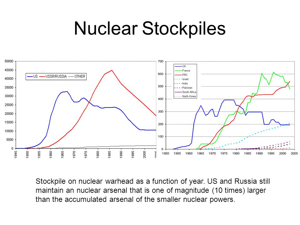 Nuclear Stockpiles Stockpile on nuclear warhead as a function of year.