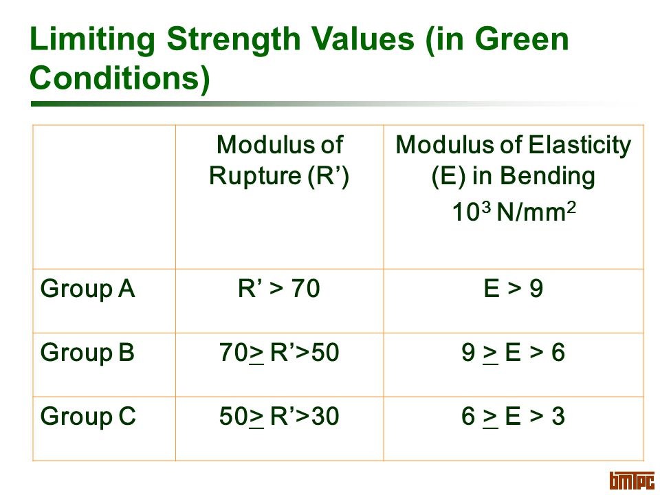 Limiting Strength Values (in Green Conditions) Modulus of Rupture (R') Modulus of Elasticity (E) in Bending 10 3 N/mm 2 Group AR' > 70E > 9 Group B70> R'>509 > E > 6 Group C50> R'>306 > E > 3