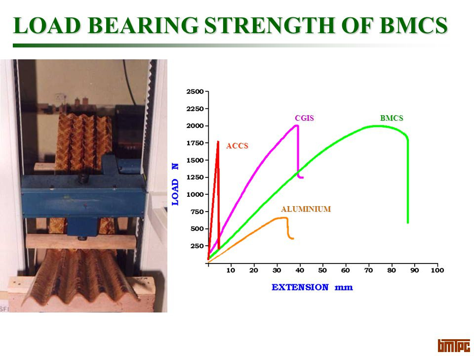 LOAD BEARING STRENGTH OF BMCS ACCS CGISBMCS ALUMINIUM