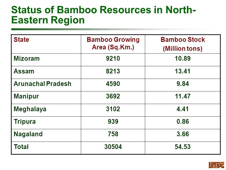 Status of Bamboo Resources in North- Eastern Region StateBamboo Growing Area (Sq.Km.) Bamboo Stock (Million tons) Mizoram921010.89 Assam821313.41 Arunachal Pradesh45909.84 Manipur369211.47 Meghalaya31024.41 Tripura9390.86 Nagaland7583.66 Total3050454.53