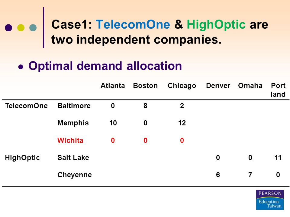 Optimal demand allocation AtlantaBostonChicagoDenverOmahaPort land TelecomOneBaltimore082 Memphis10012 Wichita000 HighOpticSalt Lake0011 Cheyenne670 Case1: TelecomOne & HighOptic are two independent companies.