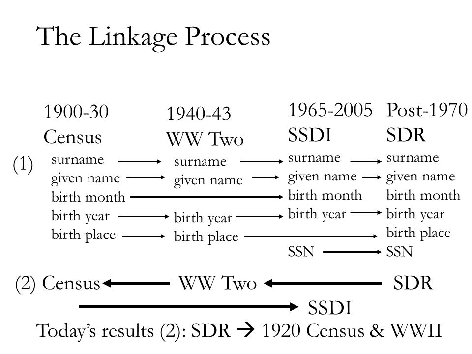 The Linkage Process 1900-30 Census surname given name birth month birth year birth place 1940-43 WW Two surname given name birth year birth place 1965-2005 SSDI surname given name birth month birth year SSN Post-1970 SDR surname given name birth month birth year birth place SSN (1)  (2) Census WW Two SDR SSDI Today's results (2): SDR  1920 Census & WWII