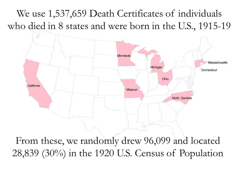 We use 1,537,659 Death Certificates of individuals who died in 8 states and were born in the U.S., 1915-19 From these, we randomly drew 96,099 and located 28,839 (30%) in the 1920 U.S.