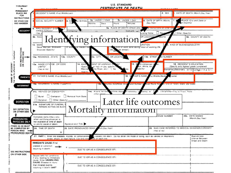 Identifying information Mortality information Later life outcomes