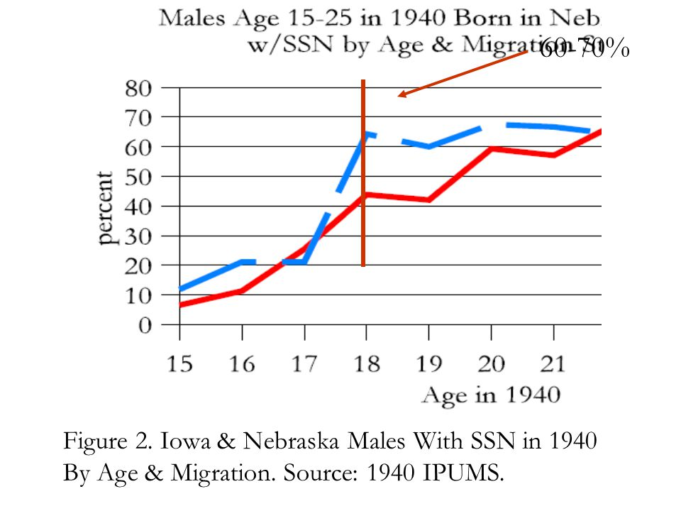 Figure 2. Iowa & Nebraska Males With SSN in 1940 By Age & Migration. Source: 1940 IPUMS. 60-70%