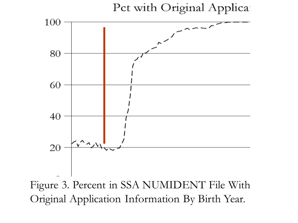 Figure 3. Percent in SSA NUMIDENT File With Original Application Information By Birth Year.
