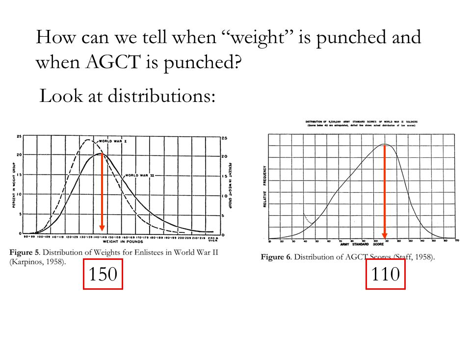 How can we tell when weight is punched and when AGCT is punched Look at distributions: 150110