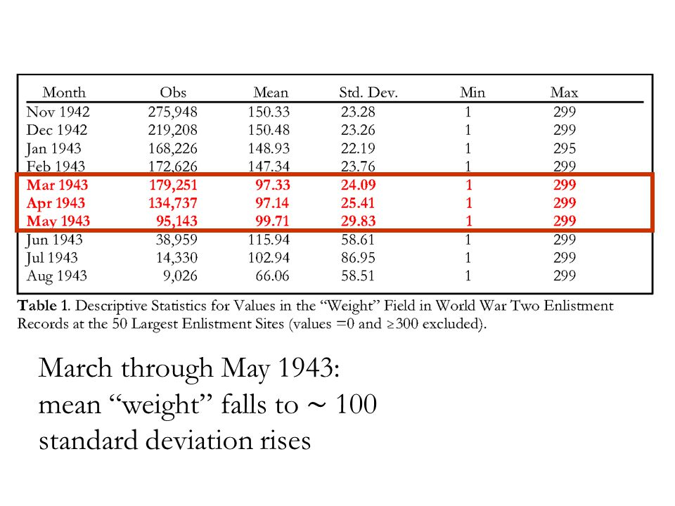 March through May 1943: mean weight falls to ∼ 100 standard deviation rises