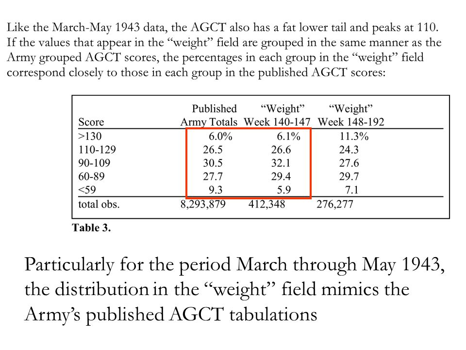 Particularly for the period March through May 1943, the distribution in the weight field mimics the Army's published AGCT tabulations