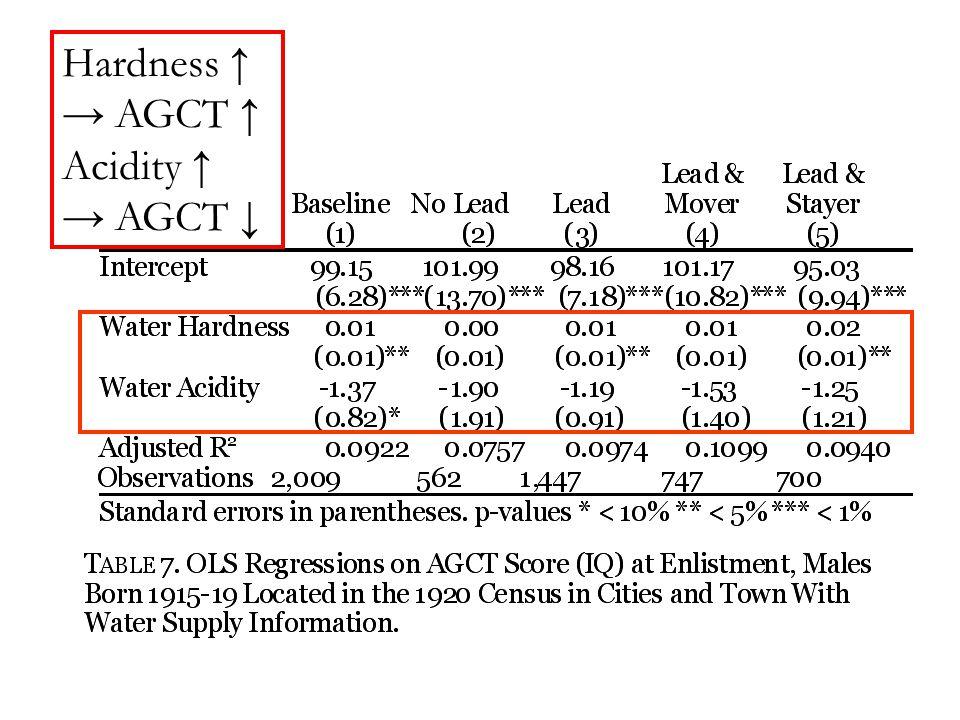 Hardness ↑ → AGCT ↑ Acidity ↑ → AGCT ↓