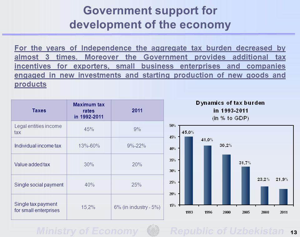13 For the years of Independence the aggregate tax burden decreased by almost 3 times.