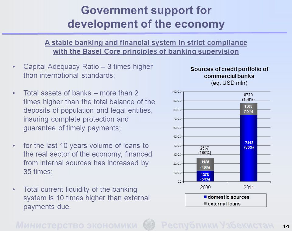 14 A stable banking and financial system in strict compliance with the Basel Core principles of banking supervision Capital Adequacy Ratio – 3 times higher than international standards; Total assets of banks – more than 2 times higher than the total balance of the deposits of population and legal entities, insuring complete protection and guarantee of timely payments; for the last 10 years volume of loans to the real sector of the economy, financed from internal sources has increased by 35 times; Total current liquidity of the banking system is 10 times higher than external payments due.