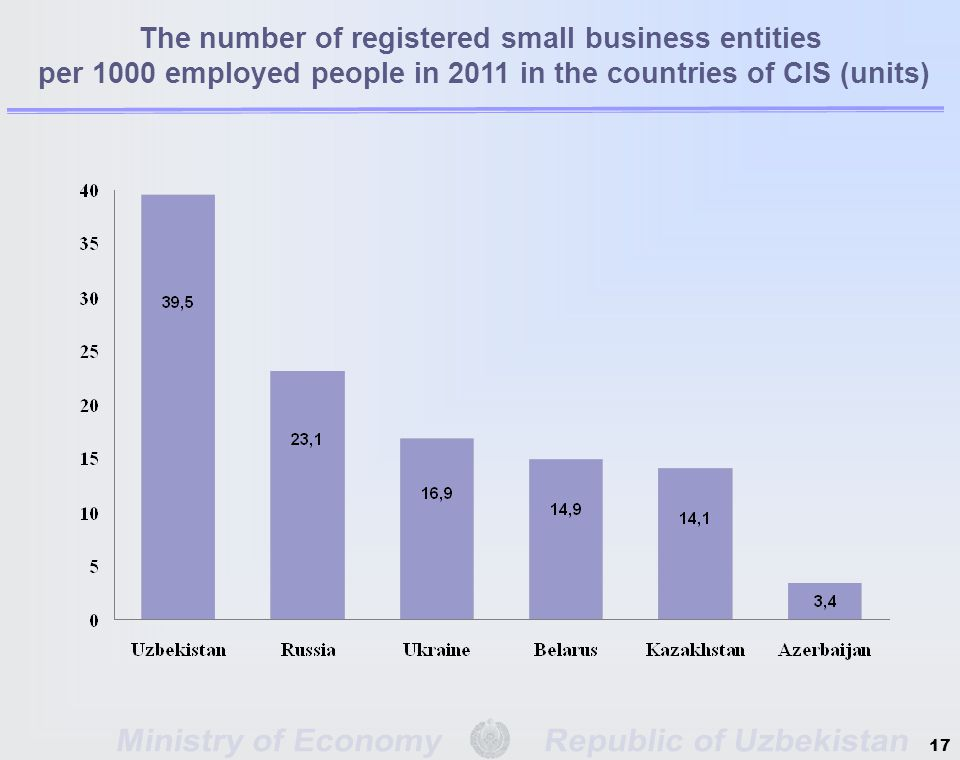 The number of registered small business entities per 1000 employed people in 2011 in the countries of CIS (units) 17