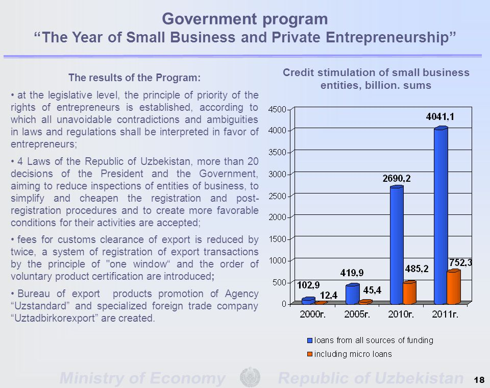 Government program The Year of Small Business and Private Entrepreneurship The results of the Program: at the legislative level, the principle of priority of the rights of entrepreneurs is established, according to which all unavoidable contradictions and ambiguities in laws and regulations shall be interpreted in favor of entrepreneurs; 4 Laws of the Republic of Uzbekistan, more than 20 decisions of the President and the Government, aiming to reduce inspections of entities of business, to simplify and cheapen the registration and post- registration procedures and to create more favorable conditions for their activities are accepted; fees for customs clearance of export is reduced by twice, a system of registration of export transactions by the principle of one window and the order of voluntary product certification are introduced; Bureau of export products promotion of Agency Uzstandard and specialized foreign trade company Uztadbirkorexport are created.