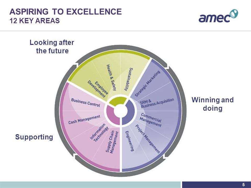 5 ASPIRING TO EXCELLENCE 12 KEY AREAS Winning and doing Supporting Looking after the future