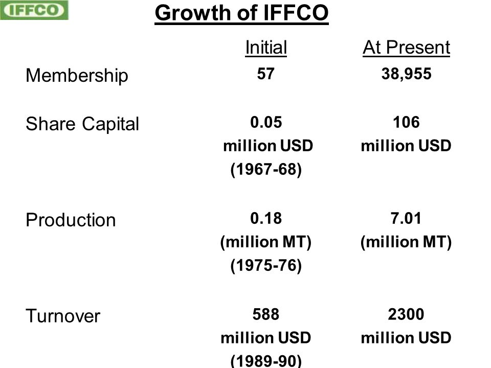 Growth of IFFCO InitialAt Present Membership 5738,955 Share Capital 0.05 million USD (1967-68) 106 million USD Production 0.18 (million MT) (1975-76)