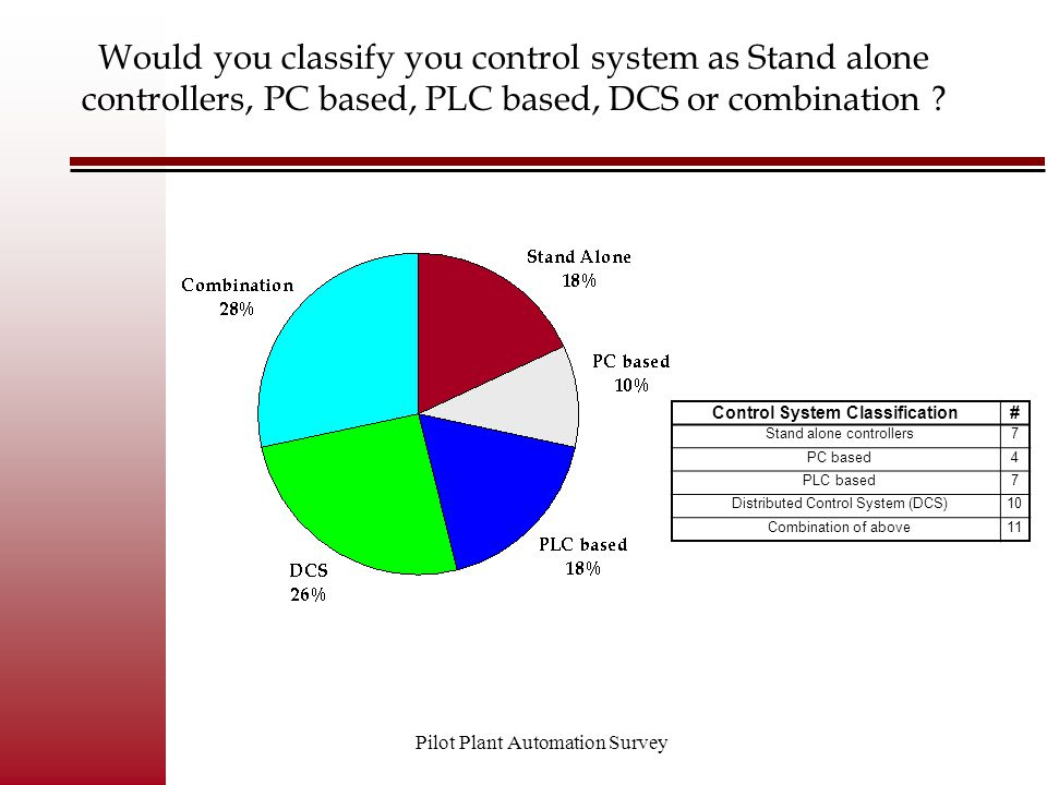 Pilot Plant Automation Survey Would you classify you control system as Stand alone controllers, PC based, PLC based, DCS or combination ? Control Syst
