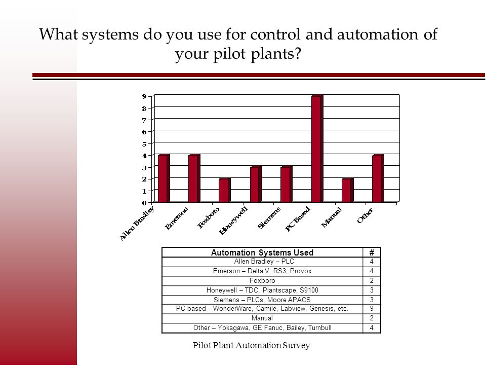 Pilot Plant Automation Survey What systems do you use for control and automation of your pilot plants? Automation Systems Used# Allen Bradley – PLC4 E