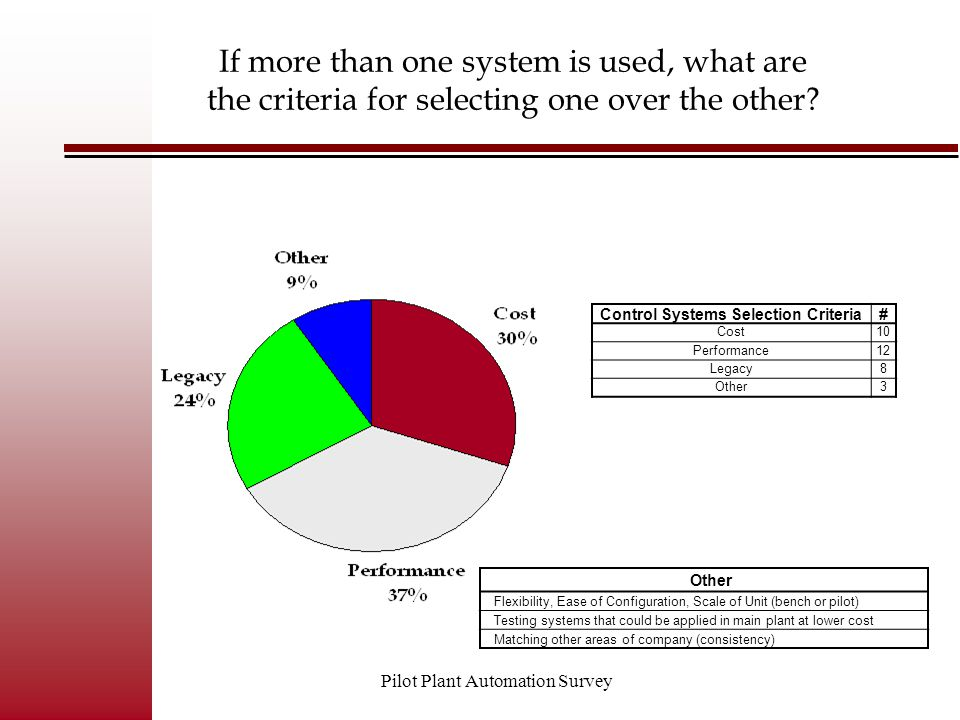 Pilot Plant Automation Survey Control Systems Selection Criteria# Cost10 Performance12 Legacy8 Other3 If more than one system is used, what are the cr