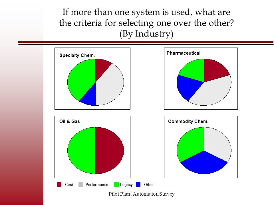 Pilot Plant Automation Survey If more than one system is used, what are the criteria for selecting one over the other? (By Industry) If more than one