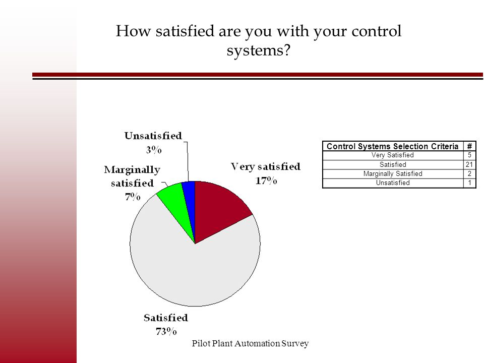 Pilot Plant Automation Survey Control Systems Selection Criteria# Very Satisfied5 Satisfied21 Marginally Satisfied2 Unsatisfied1 How satisfied are you