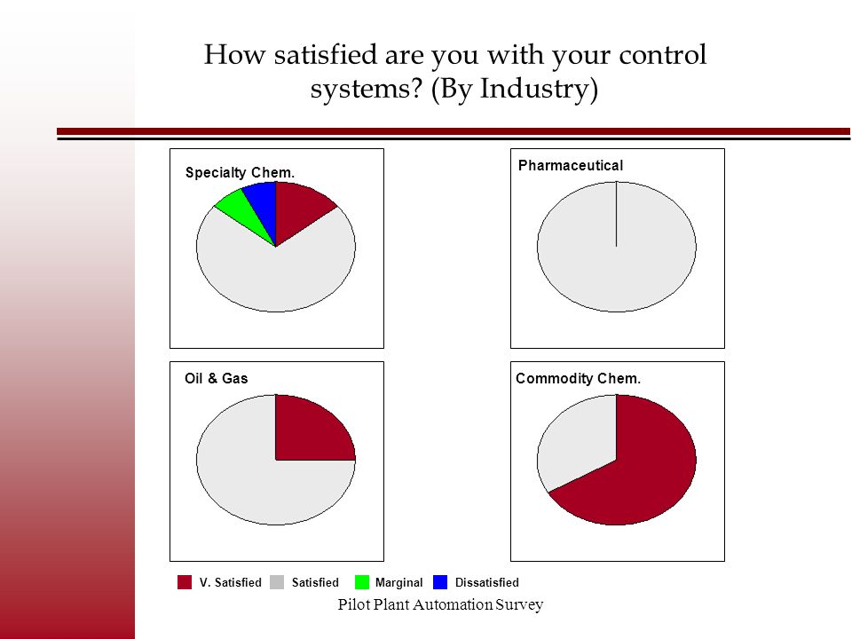 Pilot Plant Automation Survey How satisfied are you with your control systems? (By Industry) Commodity Chem. Pharmaceutical Oil & Gas Specialty Chem.