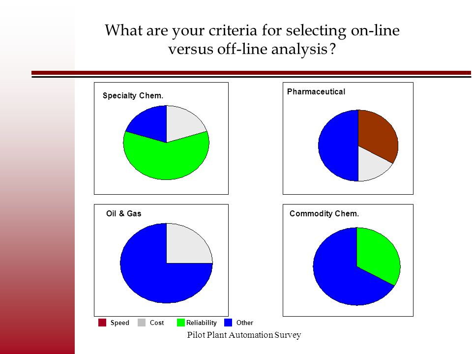 Pilot Plant Automation Survey What are your criteria for selecting on-line versus off-line analysis ? Commodity Chem. Pharmaceutical Oil & Gas Special