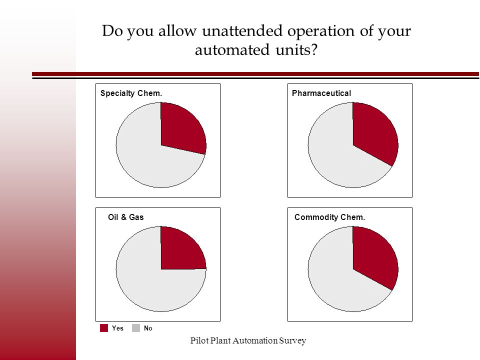 Pilot Plant Automation Survey Do you allow unattended operation of your automated units? Commodity Chem. Pharmaceutical Oil & Gas Specialty Chem. YesN