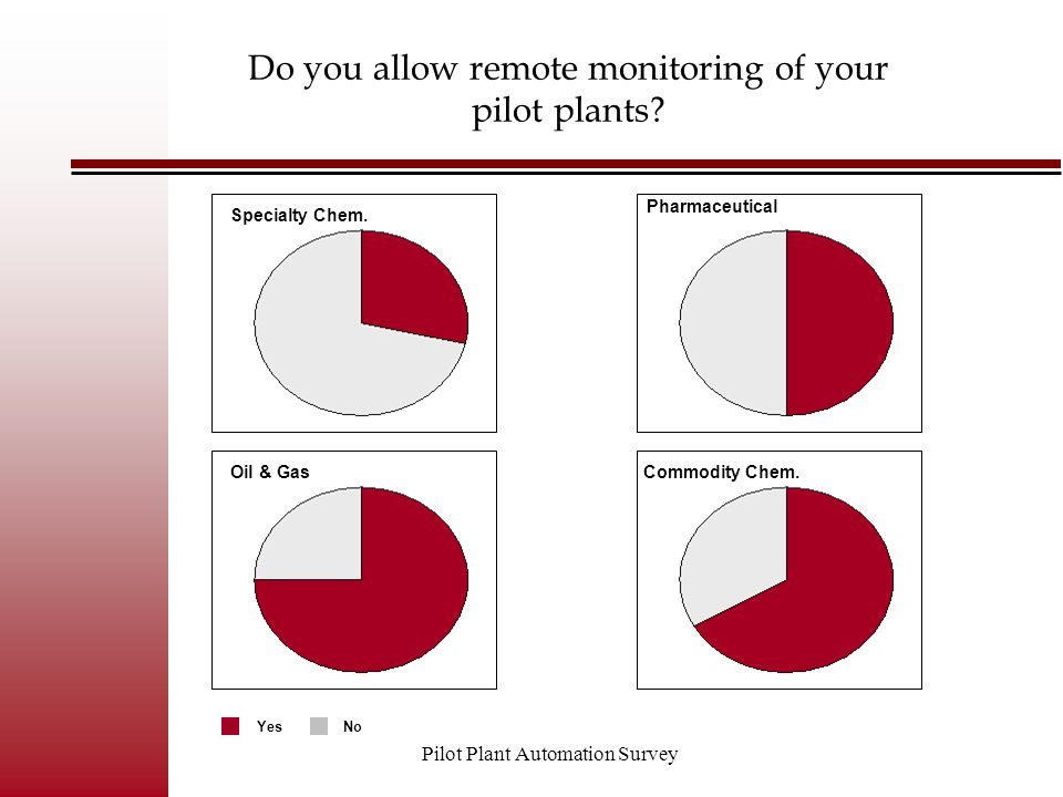 Pilot Plant Automation Survey Do you allow remote monitoring of your pilot plants? Commodity Chem. Pharmaceutical Oil & Gas Specialty Chem. YesNo