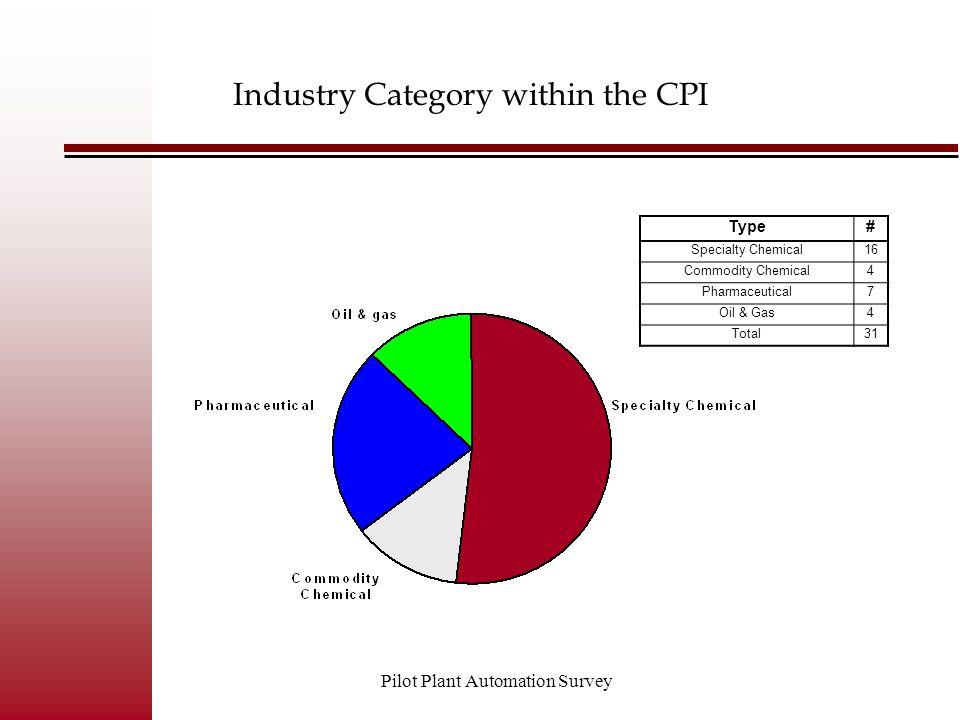 Pilot Plant Automation Survey Do you allow remote monitoring of your pilot plants.