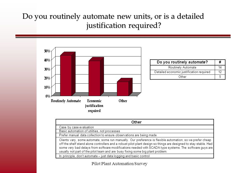 Pilot Plant Automation Survey Control Systems Selection Criteria# Very Satisfied5 Satisfied21 Marginally Satisfied2 Unsatisfied1 How satisfied are you with your control systems?