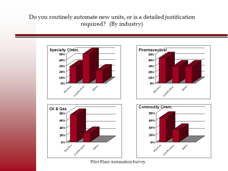 Pilot Plant Automation Survey What percentage of your pilot units are automated.