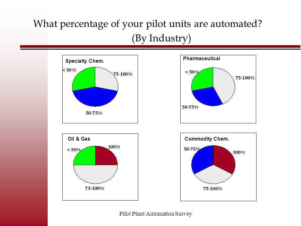 Pilot Plant Automation Survey Percentage Change# Increasing18 Decreasing0 Staying the same12 Is the percentage of units automated in your pilot plant increasing, decreasing or staying the same?