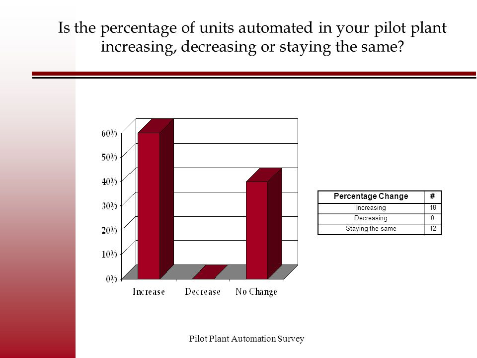 Pilot Plant Automation Survey Criteria for selecting analysis method # Speed9 Cost12 Reliability12 Other11 What are your criteria for selecting on-line versus off-line analysis .