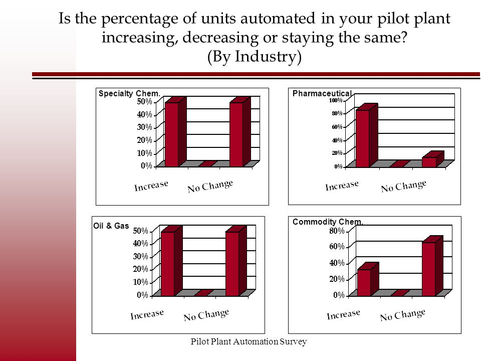 Pilot Plant Automation Survey Is the percentage of units automated in your pilot plant increasing, decreasing or staying the same? (By Industry) Speci