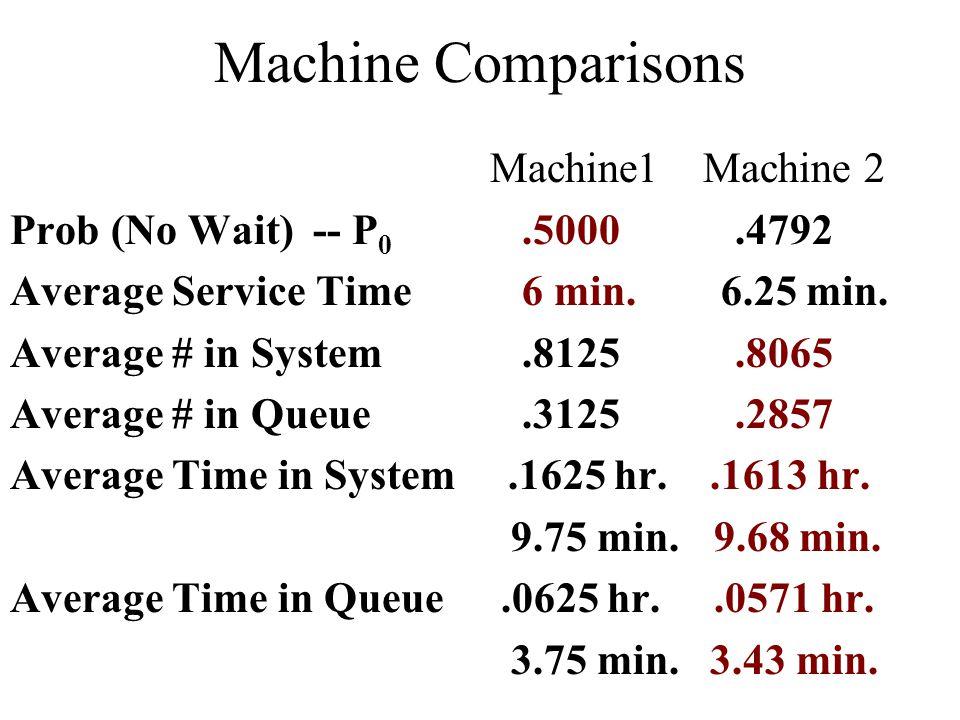Machine Comparisons Machine1 Machine 2 Prob (No Wait) -- P 0.5000.4792 Average Service Time 6 min.
