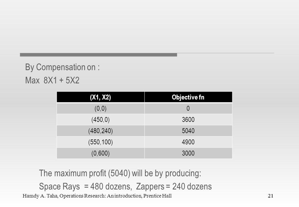 Production mix constraint: X1-X2<=450 20 The plastic constraint: 2X1+X2<=1200 Production Time 3X1+4X2<=2400 2X1+X2=1200 3X1+4X2=2400 X1= 480 X2= 240 2