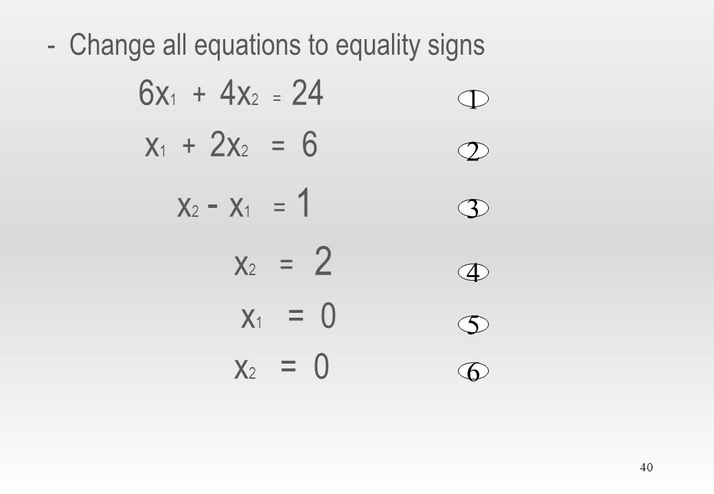 39 2.2.1 Solution of a Maximization model Example 2.2-1 (Reddy Mikks model) Step 1: 1) Determination of the feasible solution space: - Find the coordinates for all the 6 equations of the restrictions (only take the equality sign) 6x 1 + 4x 2 < 24 x 1 + 2x 2 < 6 x 2 - x 1 < 1 x 2 < 2 x 1 > 0 x 2 > 0 1 2 3 4 5 6
