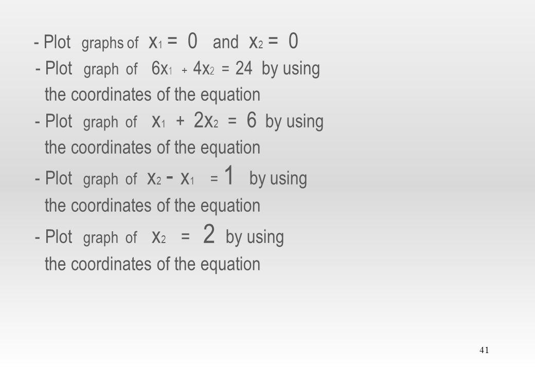 40 - Change all equations to equality signs 6x 1 + 4x 2 = 24 x 1 + 2x 2 = 6 x 2 - x 1 = 1 x 2 = 2 x 1 = 0 x 2 = 0 1 2 3 4 5 6