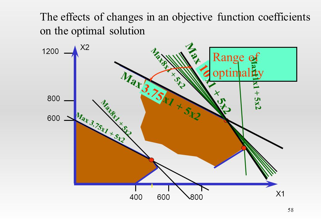 57 600 800 1200 400600800 X2 X1 The effects of changes in an objective function coefficient on the optimal solution Max 8x1 + 5x2 Max 4x1 + 5x2 Max 3.