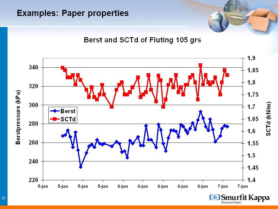 22 Examples: Paper properties