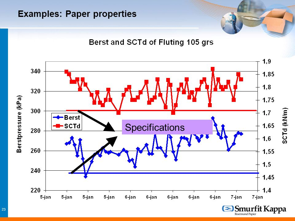 23 Examples: Paper properties Specifications